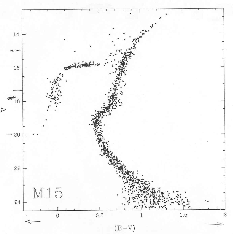 H r diagram of m15 wiring diagram nov12p3 jpg rh burro astr cwru edu hertzsprung russell hr diagram main sequence star diagram ccuart Choice Image